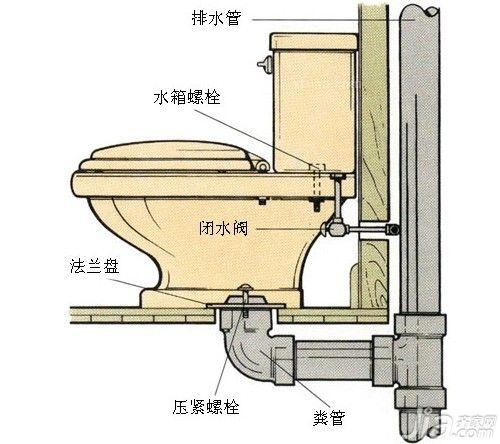 抽水马桶的结构 抽水马桶工作原理
