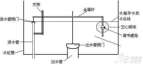 抽水马桶结构图 抽水马桶结构分析